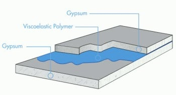 Sound Reducing Drywall