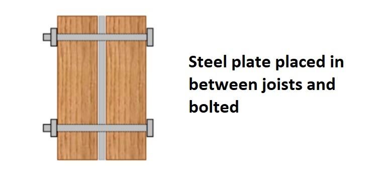Strengthening floor joists with steel